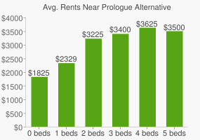 Graph of average rent prices for Prologue Alternative High School