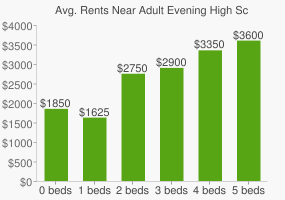 Graph of average rent prices for Adult Evening High School