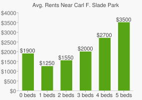 Graph of average rent prices for Carl F. Slade Park