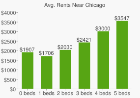 Graph of average rent prices for Chicago