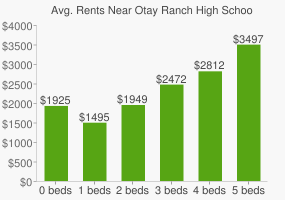 Graph of average rent prices for Otay Ranch High School