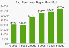 Graph of average rent prices for Raglan Road Park