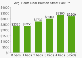 Graph of average rent prices for Bremen Street Park Phase II