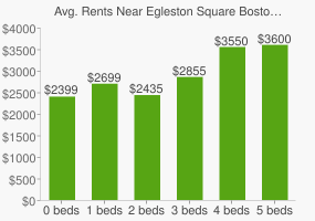 Graph of average rent prices for Egleston Square Boston