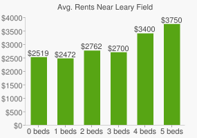 Graph of average rent prices for Leary Field