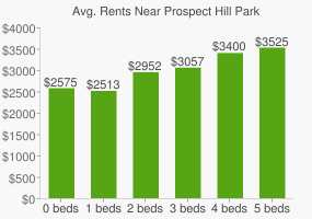 Graph of average rent prices for Prospect Hill Park