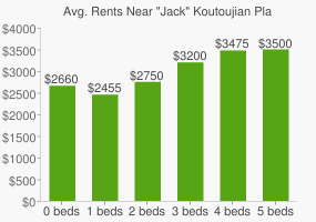 "Graph of average rent prices for ""Jack"" Koutoujian Playground"