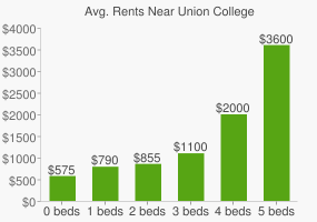 Graph of average rent prices for Union College