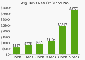 Graph of average rent prices for Orr School Park