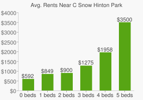 Graph of average rent prices for C Snow Hinton Park