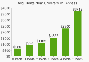 Graph of average rent prices for University of Tennessee