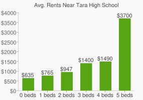 Graph of average rent prices for Tara High School