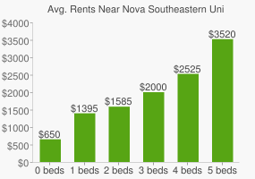 Graph of average rent prices for Nova Southeastern University