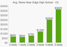 Graph of average rent prices for Edge High School - Child and Family Resources
