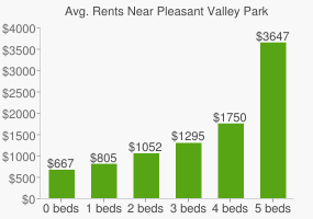 Graph of average rent prices for Pleasant Valley Park
