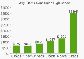 Graph of average rent prices for Union High School
