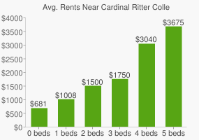 Graph of average rent prices for Cardinal Ritter College Prep High School