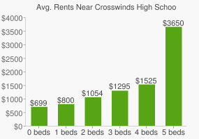 Graph of average rent prices for Crosswinds High School
