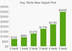 Graph of average rent prices for Gojack Park