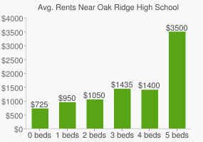 Graph of average rent prices for Oak Ridge High School