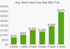 Graph of average rent prices for East Side Bike Trail Park