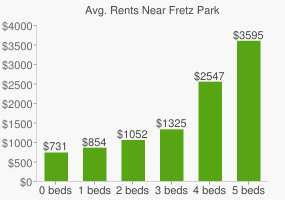 Graph of average rent prices for Fretz Park