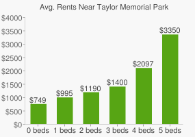 Graph of average rent prices for Taylor Memorial Park