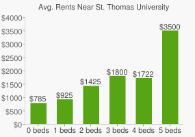 Graph of average rent prices for St. Thomas University