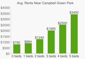 Graph of average rent prices for Campbell Green Park