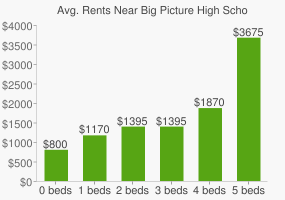 Graph of average rent prices for Big Picture High School Alternative
