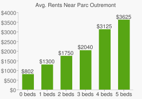 Graph of average rent prices for Parc Outremont