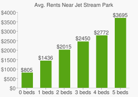 Graph of average rent prices for Jet Stream Park