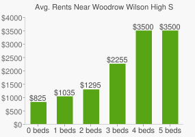 Graph of average rent prices for Woodrow Wilson High School