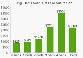 Graph of average rent prices for Bluff Lake Nature Center