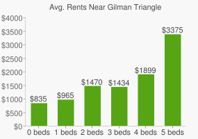 Graph of average rent prices for Gilman Triangle