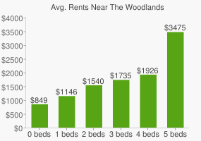 Graph of average rent prices for The Woodlands