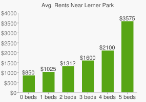 Graph of average rent prices for Lerner Park
