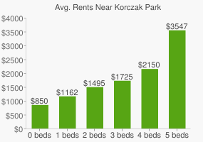 Graph of average rent prices for Korczak Park