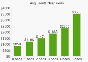 Graph of average rent prices for Reno