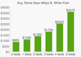 Graph of average rent prices for Willye B. White Park