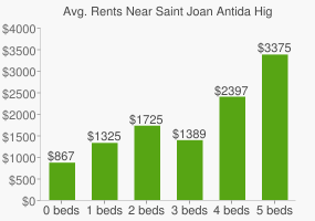Graph of average rent prices for Saint Joan Antida High School