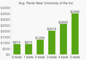Graph of average rent prices for University of the Incarnate Word