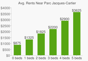 Graph of average rent prices for Parc Jacques-Cartier