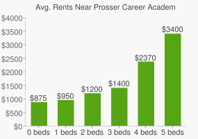 Graph of average rent prices for Prosser Career Academy High School