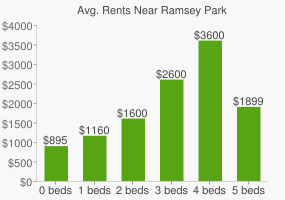 Graph of average rent prices for Ramsey Park
