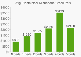 Graph of average rent prices for Minnehaha Creek Park