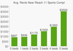 Graph of average rent prices for Reach 11 Sports Complex
