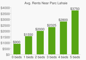 Graph of average rent prices for Parc Lahaie