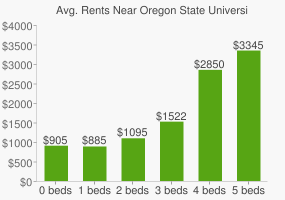 Graph of average rent prices for Oregon State University