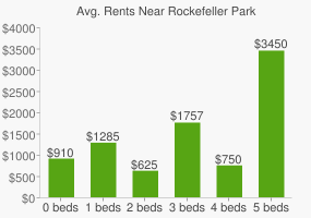 Graph of average rent prices for Rockefeller Park